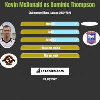 Kevin McDonald vs Dominic Thompson h2h player stats