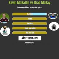 Kevin McHattie vs Brad McKay h2h player stats