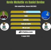 Kevin McHattie vs Daniel Devine h2h player stats