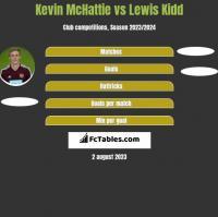 Kevin McHattie vs Lewis Kidd h2h player stats