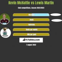 Kevin McHattie vs Lewis Martin h2h player stats