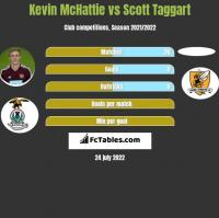 Kevin McHattie vs Scott Taggart h2h player stats