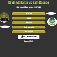 Kevin McHattie vs Sam Roscoe h2h player stats