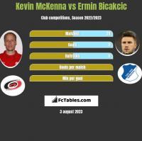 Kevin McKenna vs Ermin Bicakcic h2h player stats