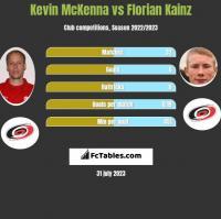 Kevin McKenna vs Florian Kainz h2h player stats