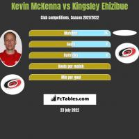 Kevin McKenna vs Kingsley Ehizibue h2h player stats