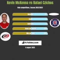 Kevin McKenna vs Rafael Czichos h2h player stats