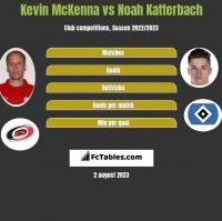 Kevin McKenna vs Noah Katterbach h2h player stats