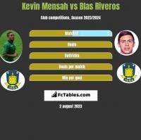 Kevin Mensah vs Blas Riveros h2h player stats