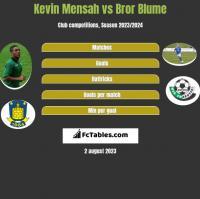 Kevin Mensah vs Bror Blume h2h player stats