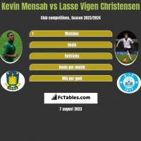 Kevin Mensah vs Lasse Vigen Christensen h2h player stats