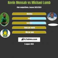 Kevin Mensah vs Michael Lumb h2h player stats
