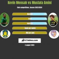 Kevin Mensah vs Mustafa Amini h2h player stats