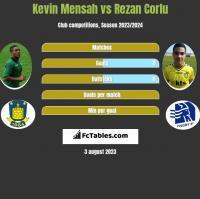 Kevin Mensah vs Rezan Corlu h2h player stats