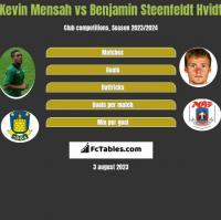 Kevin Mensah vs Benjamin Steenfeldt Hvidt h2h player stats
