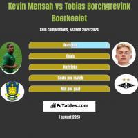 Kevin Mensah vs Tobias Borchgrevink Boerkeeiet h2h player stats