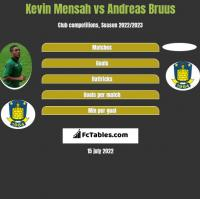 Kevin Mensah vs Andreas Bruus h2h player stats