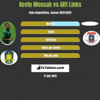 Kevin Mensah vs Gift Links h2h player stats