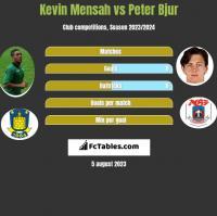 Kevin Mensah vs Peter Bjur h2h player stats