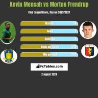 Kevin Mensah vs Morten Frendrup h2h player stats