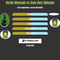 Kevin Mensah vs Anis Ben Slimane h2h player stats