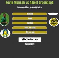 Kevin Mensah vs Albert Groenbaek h2h player stats