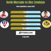Kevin Mercado vs Alex Zendejas h2h player stats