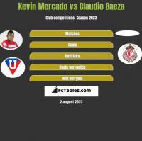 Kevin Mercado vs Claudio Baeza h2h player stats
