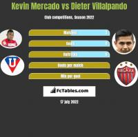 Kevin Mercado vs Dieter Villalpando h2h player stats