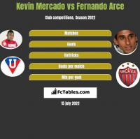 Kevin Mercado vs Fernando Arce h2h player stats