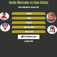 Kevin Mercado vs Ivan Ochoa h2h player stats