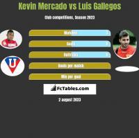 Kevin Mercado vs Luis Gallegos h2h player stats