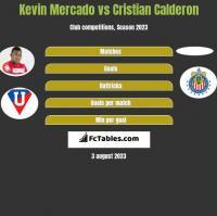 Kevin Mercado vs Cristian Calderon h2h player stats