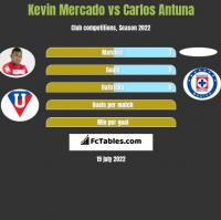 Kevin Mercado vs Carlos Antuna h2h player stats