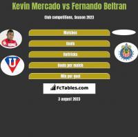 Kevin Mercado vs Fernando Beltran h2h player stats