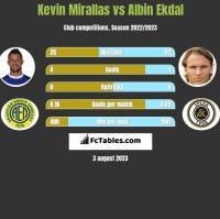 Kevin Mirallas vs Albin Ekdal h2h player stats