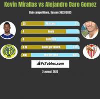 Kevin Mirallas vs Alejandro Daro Gomez h2h player stats