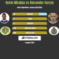 Kevin Mirallas vs Alexander Corryn h2h player stats
