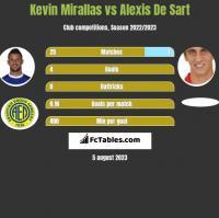 Kevin Mirallas vs Alexis De Sart h2h player stats