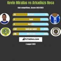 Kevin Mirallas vs Arkadiuzs Reca h2h player stats