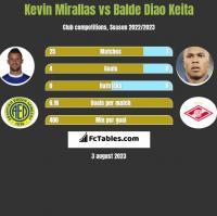 Kevin Mirallas vs Balde Diao Keita h2h player stats