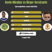 Kevin Mirallas vs Birger Verstraete h2h player stats