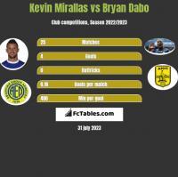 Kevin Mirallas vs Bryan Dabo h2h player stats