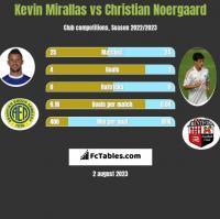 Kevin Mirallas vs Christian Noergaard h2h player stats