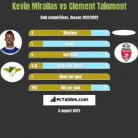 Kevin Mirallas vs Clement Tainmont h2h player stats