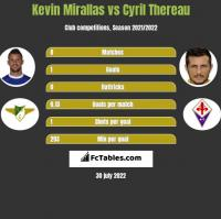 Kevin Mirallas vs Cyril Thereau h2h player stats