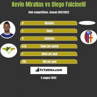 Kevin Mirallas vs Diego Falcinelli h2h player stats