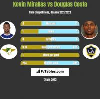 Kevin Mirallas vs Douglas Costa h2h player stats