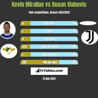 Kevin Mirallas vs Dusan Vlahovic h2h player stats