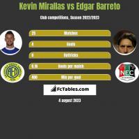 Kevin Mirallas vs Edgar Barreto h2h player stats